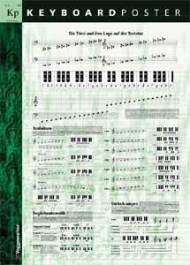 Voggenreiter - Poster Keyboard